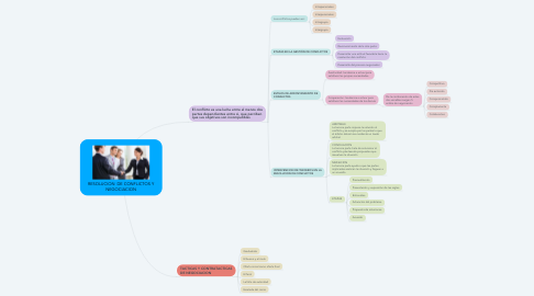 Mind Map: RESOLUCION  DE CONFLICTOS Y NEGOCIACION