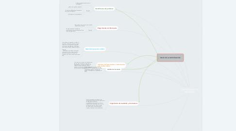 Mind Map: INVESTIGACION DE MERCADOS