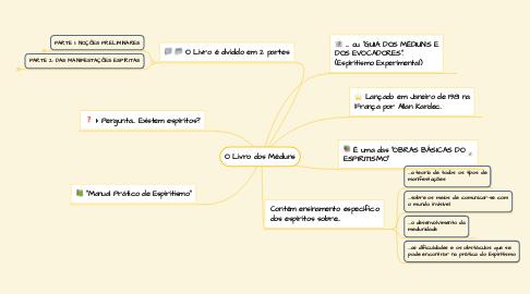 Mind Map: O Livro dos Médiuns