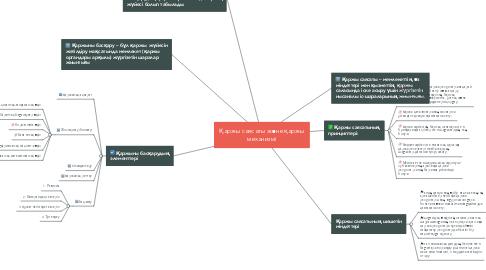 Mind Map: Қаржы саясаты және қаржы механизмі