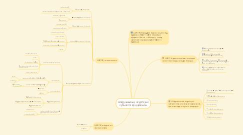 Mind Map: Шаруашылық жүргізуші субъектілер қаржысы