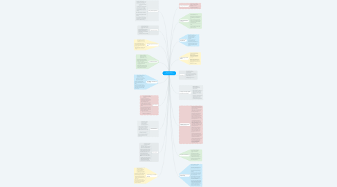 Mind Map: Discipline-Specific Comprehension Instruction