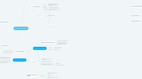 Mind Map: module 22/23/24 memory