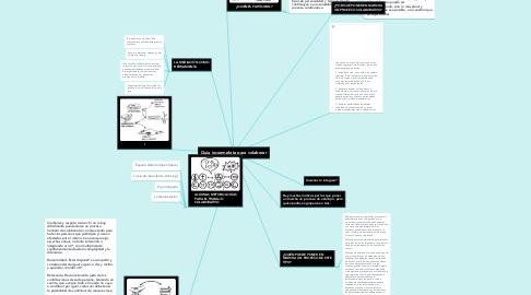 Mind Map: Guia inconmpleta para colaborar