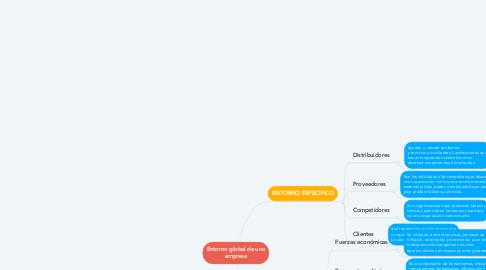 Mind Map: Entorno global de una empresa