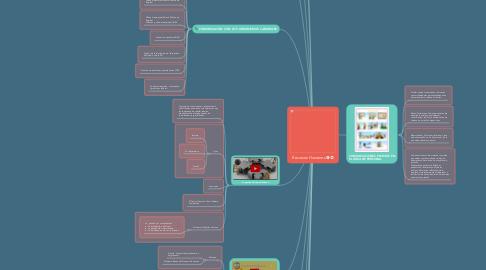 Mind Map: Recursos Humanos