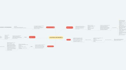 Mind Map: AUDITORIA INFORMÁTICA