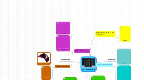 Mind Map: системный блок
