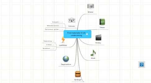 Mind Map: Find materialer til din