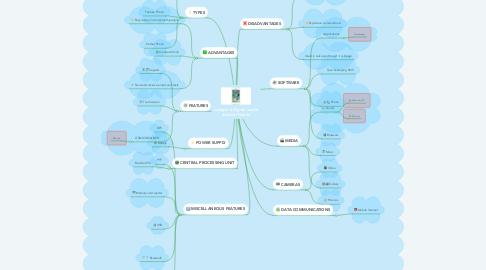 Mind Map: Living in a Digital world. Mobile Phones