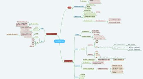 Mind Map: Kĩ Năng Bán Hàng