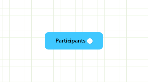 Mind Map: Participants