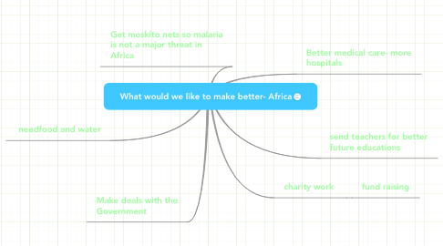 Mind Map: What would we like to make better- Africa