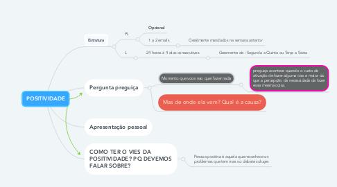 Mind Map: Lançamento Relâmpago (todos direitos reservados Ignição Digital 2013)