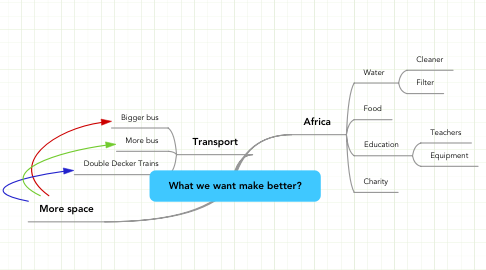 Mind Map: What we want make better?