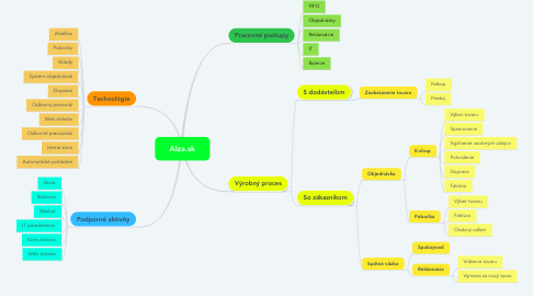 Mind Map: Alza.sk