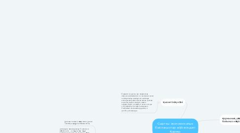 Mind Map: Сырткы экономикалык байланыстар жүйесіндегі қаржы