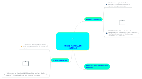 Mind Map: ANCHO Y ALTURA EN AUTOCAD