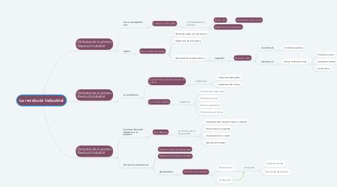 Mind Map: La revolució Industrial
