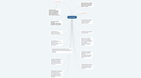 Mind Map: Entorno Global