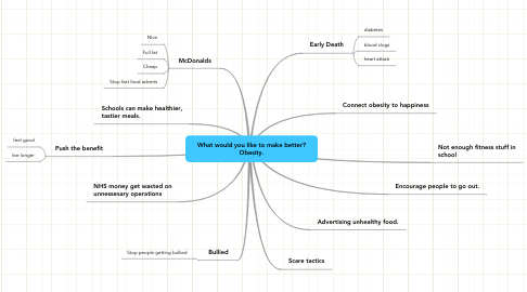 Mind Map: What would you like to make better?
