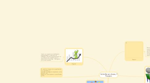 Mind Map: Interfaz de Usuario, 5 Principios: