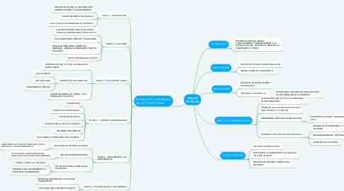 Mind Map: MALAS NOTICIAS