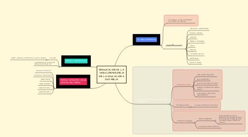Mind Map: INTEGRACIÓN DE LA VIDEOCONFERENCIA EN LA EDUCACIÓN A DISTANCIA.