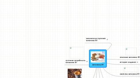 Mind Map: витамины B1