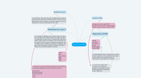 Mind Map: Tipos de enlaces WAN