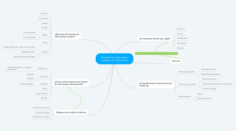 Mind Map: China