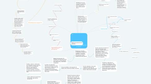 """Mind Map: PRESUPUESTOS """" antes de lo hecho"""""""