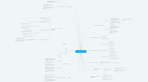 Mind Map: AP Psych Module 1+2