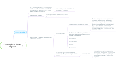 Mind Map: Entorno global de una empresa