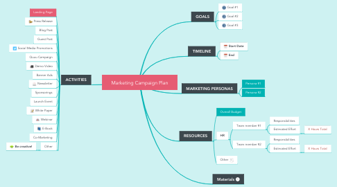 Mind Map: Marketing Campaign Plan