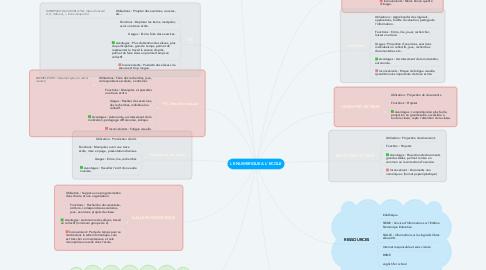 Mind Map: LE NUMERIQUE A L'ECOLE
