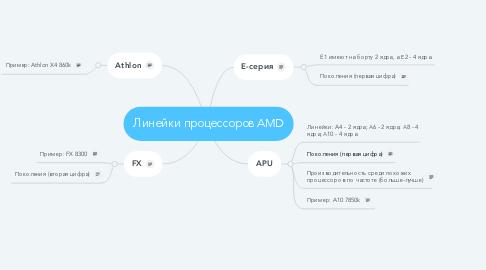Mind Map: Линейки процессоров AMD