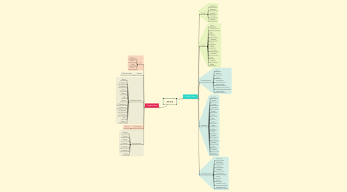 Mind Map: Alkitab