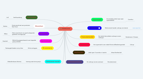 Mind Map: Winkelvormen
