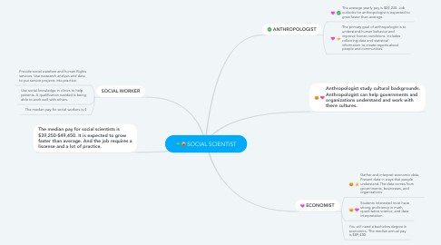 Mind Map: SOCIAL SCIENTIST