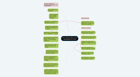Mind Map: Clima desfavorable para el aprendizaje en el aula