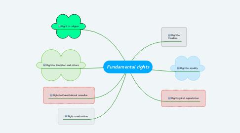 Mind Map: Fundamental rights