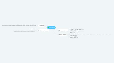 Mind Map: Leyes de Newton