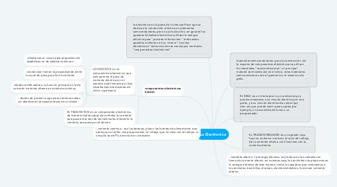 Mind Map: La Electronica