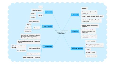 Mind Map: POR QUE E COMO USAR O FACEBOOK NA ACADEMIA?