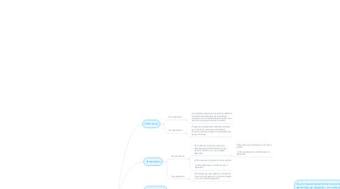 Mind Map: Régimenes Aduaneros