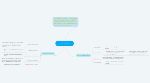 Mind Map: Entorno Global
