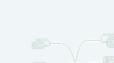 Mind Map: Modelos de Investigación-Acción.