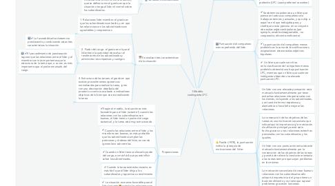 Mind Map: 1.Modelo contingente LPC