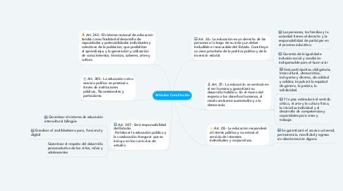Mind Map: Artículos Constitución